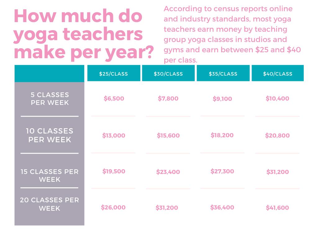 how much do yoga teachers make a year